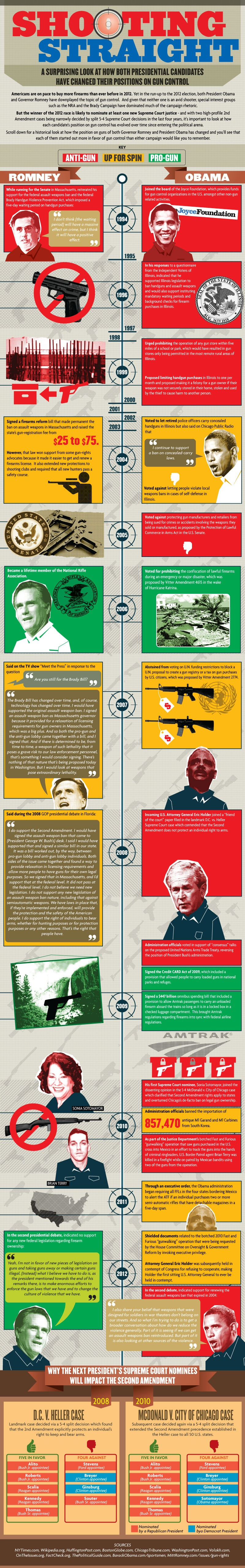 Visualizing The Gun Control Flip Flops Of Both Presidential Candidates Shooting Straight Romney vs Obama On Gun Control